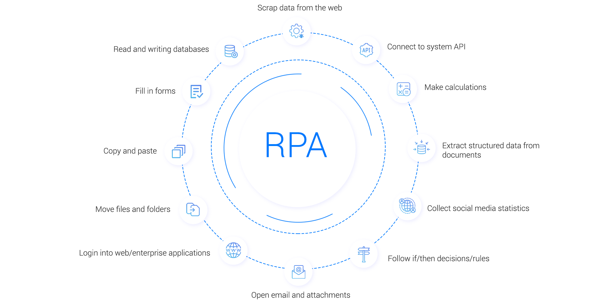 RPA bots built on the SnatchBot platform can