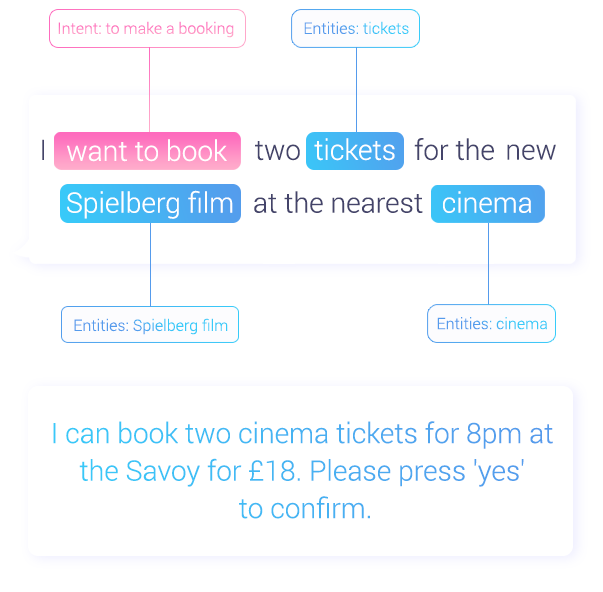 I can book two cinema tickets for 8pm at the Savoy for £18. Please press 'yes' to confirm.