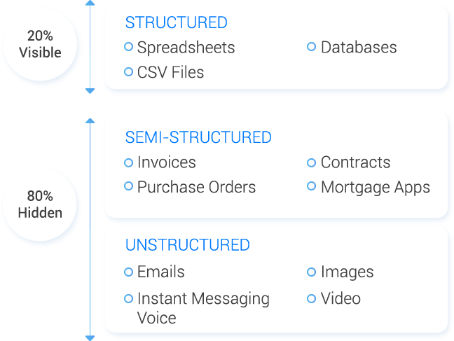 Convert unstructured data to structured data with SnatchBot
