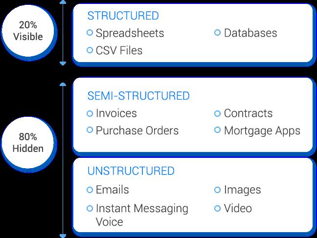 Converta dados não estruturados para dados estruturados com o SnatchBot