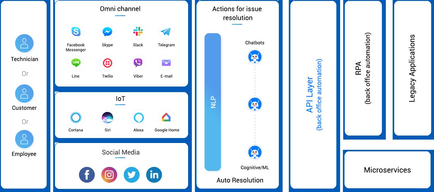 Visão de ARP/Chatbot híbrido e inteligente